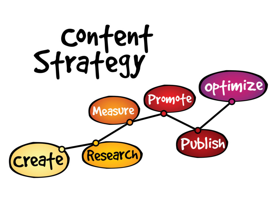 You've put a lot of effort into your content strategy. Now it's time for you to start seeing results. How do you know if your content strategy is actually working?  Here are 9 signs that your content strategy is doing what you intended for it to do, which is helping you… Continue Reading…